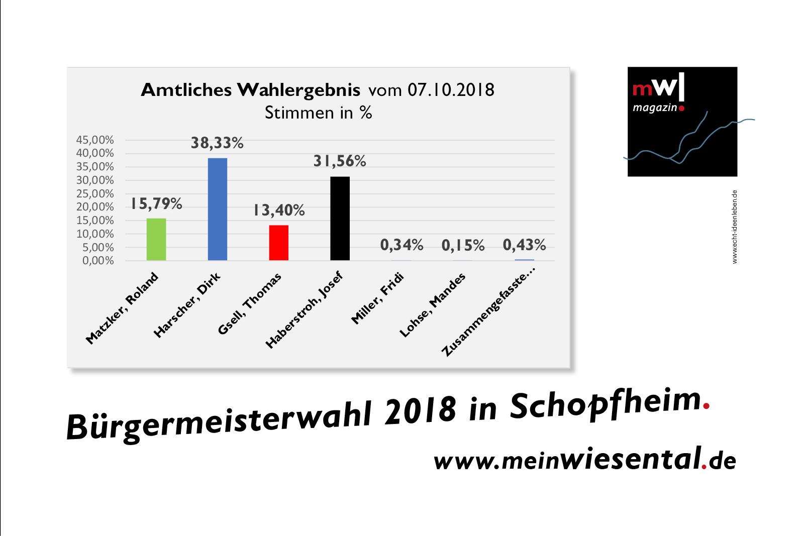 Amtliches Wahlergebnis des ersten BM-Wahldurchgang´s in Schopfheim